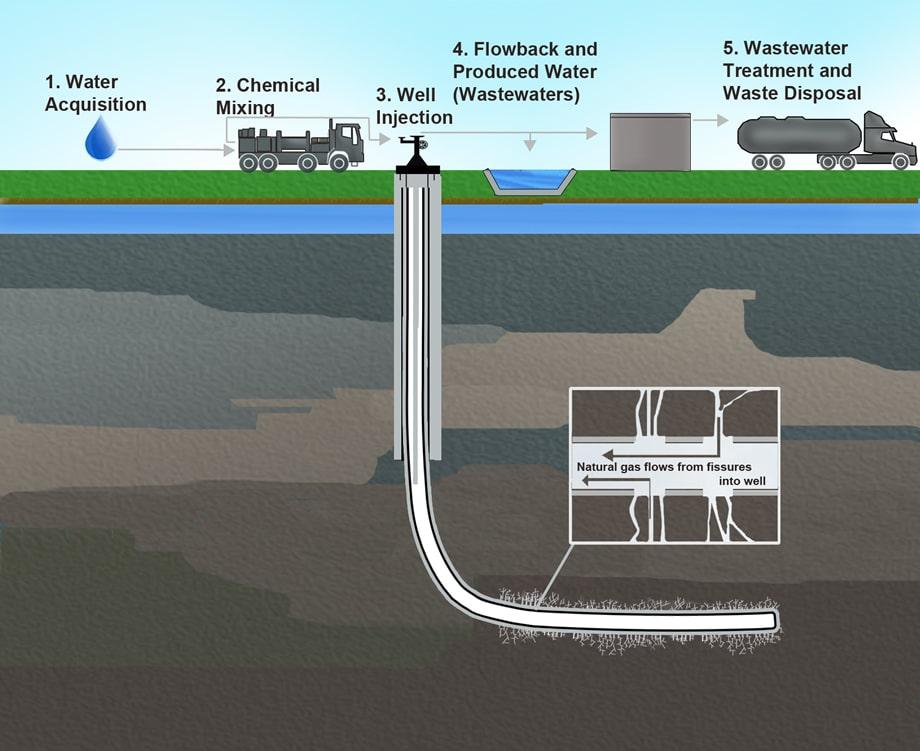 Mô hình khai thác dầu khí đá phiến