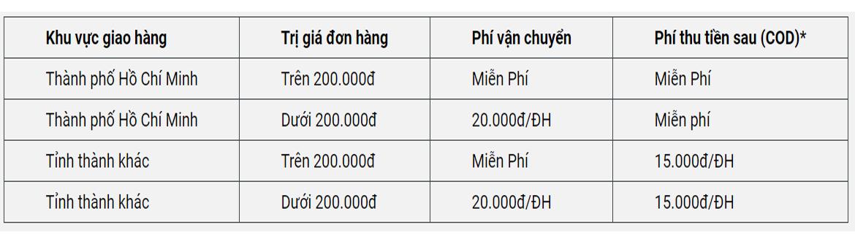 Chi phí vận chuyển: