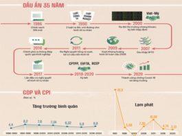 Kinh tế Việt Nam sau 35 năm Đổi mới - Tư Liệu - vansudia.net